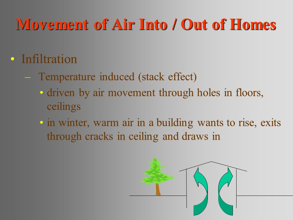 Movement of Air Into / Out of Homes Infiltration –Temperature induced (stack effect) driven by air movement through holes in floors, ceilings in winter, warm air in a building wants to rise, exits through cracks in ceiling and draws in