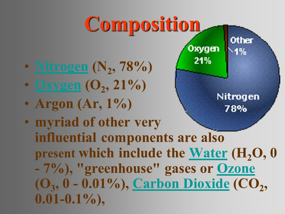 Composition Nitrogen (N 2, 78%)Nitrogen Oxygen (O 2, 21%)Oxygen Argon (Ar, 1%) myriad of other very influential components are also present which include the Water (H 2 O, 0 - 7%), greenhouse gases or Ozone (O 3, 0 - 0.01%), Carbon Dioxide (CO 2, 0.01-0.1%),WaterOzoneCarbon Dioxide