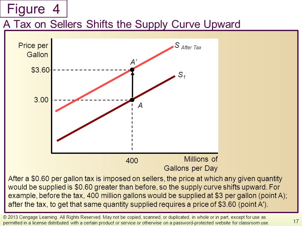 Figure After a $0.60 per gallon tax is imposed on sellers, the price at which any given quantity would be supplied is $0.60 greater than before, so th