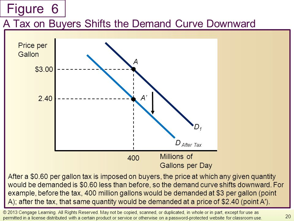 Figure After a $0.60 per gallon tax is imposed on buyers, the price at which any given quantity would be demanded is $0.60 less than before, so the de