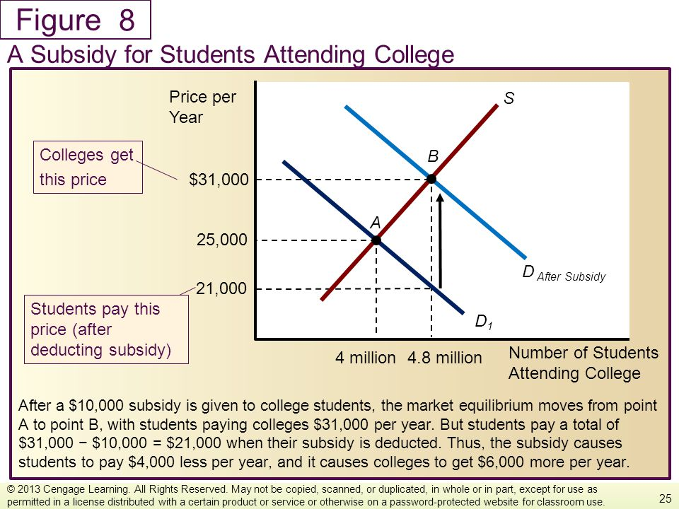 Figure After a $10,000 subsidy is given to college students, the market equilibrium moves from point A to point B, with students paying colleges $31,0