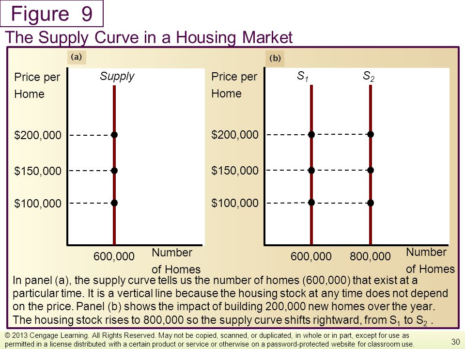 Figure In panel (a), the supply curve tells us the number of homes (600,000) that exist at a particular time. It is a vertical line because the housin