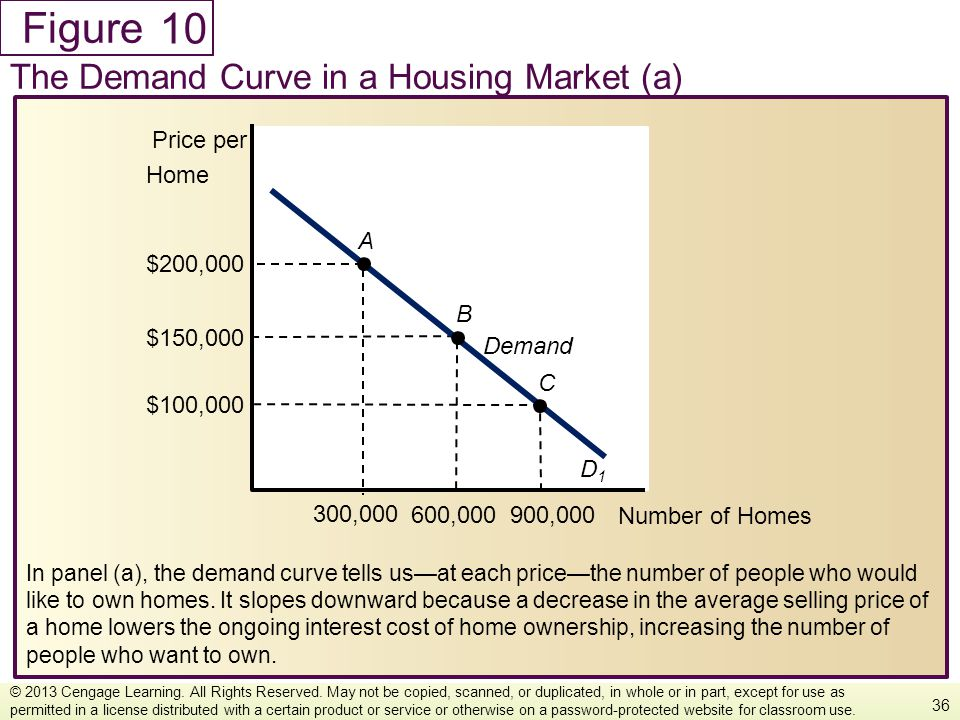 Figure In panel (a), the demand curve tells usat each pricethe number of people who would like to own homes. It slopes downward because a decrease in