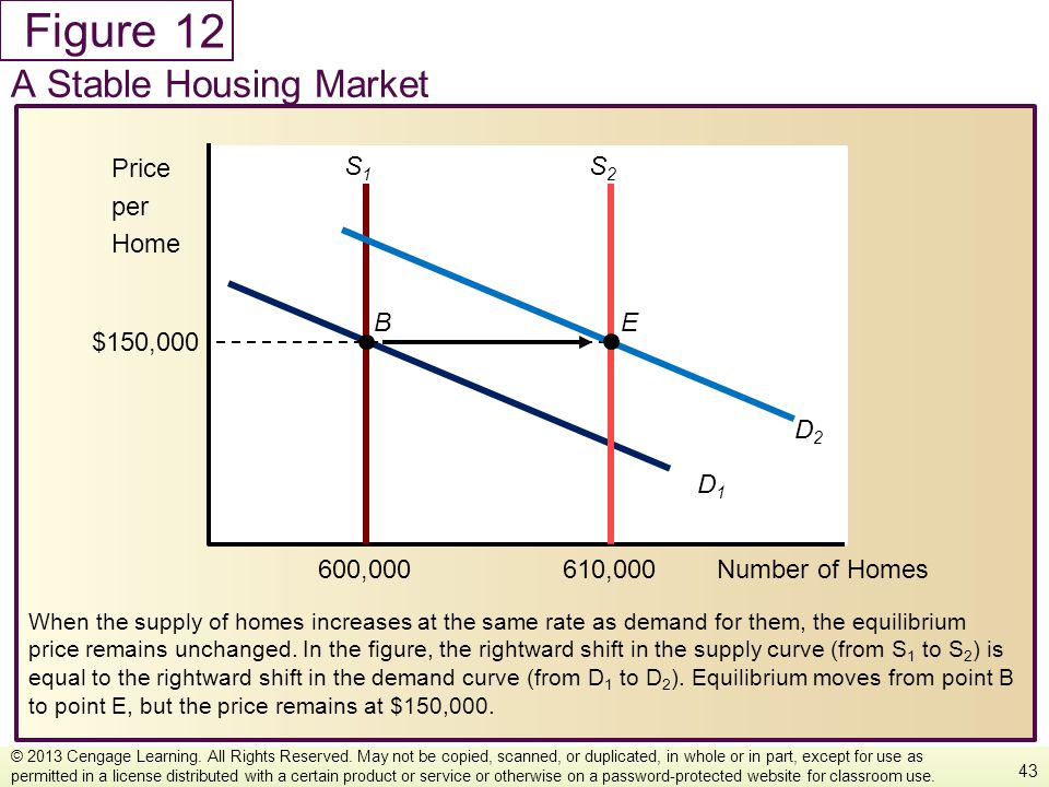 Figure When the supply of homes increases at the same rate as demand for them, the equilibrium price remains unchanged. In the figure, the rightward s