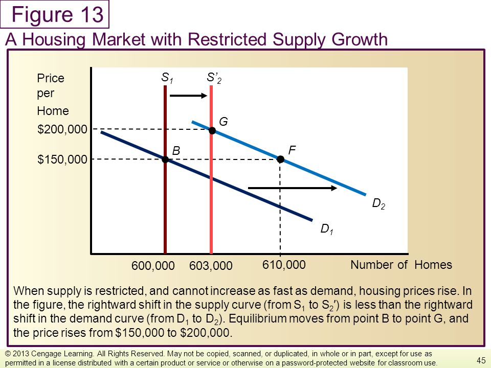 Figure When supply is restricted, and cannot increase as fast as demand, housing prices rise. In the figure, the rightward shift in the supply curve (