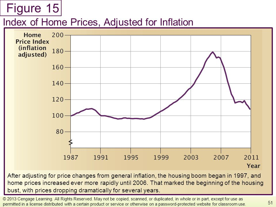 Figure After adjusting for price changes from general inflation, the housing boom began in 1997, and home prices increased ever more rapidly until 200