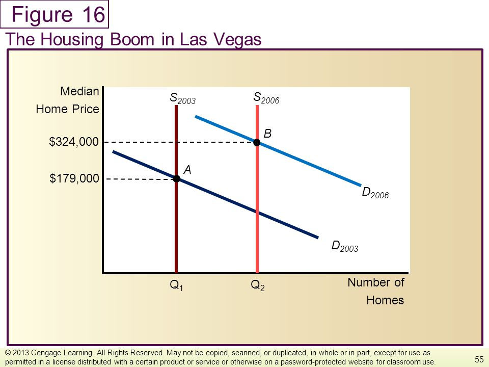 Figure The Housing Boom in Las Vegas 55 © 2013 Cengage Learning. All Rights Reserved. May not be copied, scanned, or duplicated, in whole or in part,
