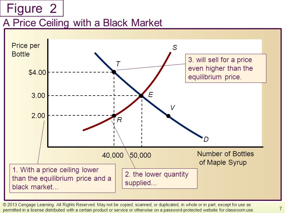 Figure A Price Ceiling with a Black Market 7 © 2013 Cengage Learning. All Rights Reserved. May not be copied, scanned, or duplicated, in whole or in p