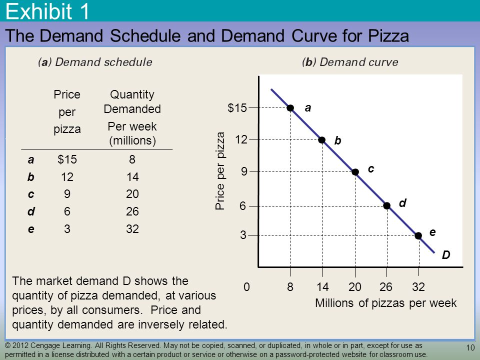Exhibit 1 10 The Demand Schedule and Demand Curve for Pizza D a b c d e Price per pizza Quantity Demanded Per week (millions) abcdeabcde $15 12 9 6 3 8 14 20 26 32 2620148 Millions of pizzas per week 32 0 9 6 3 12 Price per pizza $15 The market demand D shows the quantity of pizza demanded, at various prices, by all consumers.