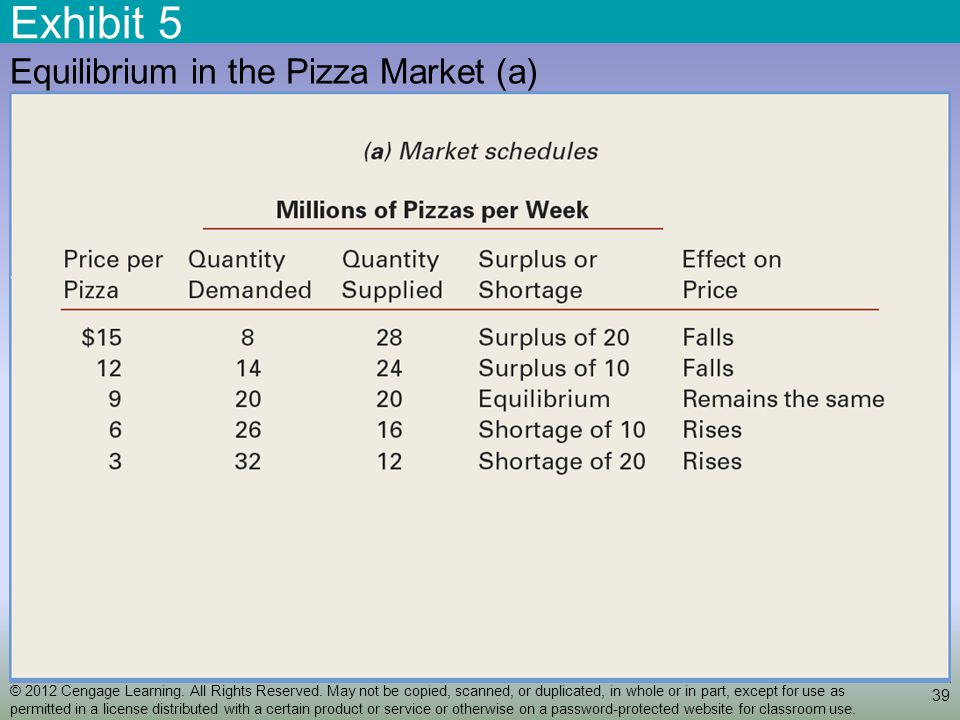 Exhibit 5 39 Equilibrium in the Pizza Market (a) © 2012 Cengage Learning.