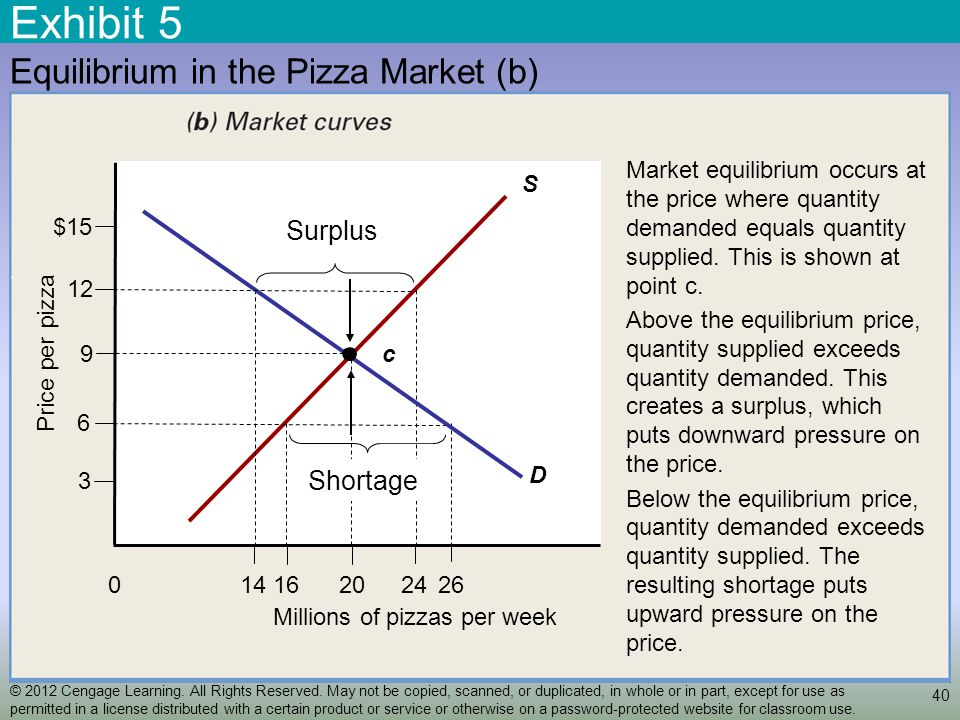 Exhibit 5 40 Equilibrium in the Pizza Market (b) S 24201614 Millions of pizzas per week 26 0 9 6 3 12 Price per pizza $15 D c Shortage Surplus Market equilibrium occurs at the price where quantity demanded equals quantity supplied.