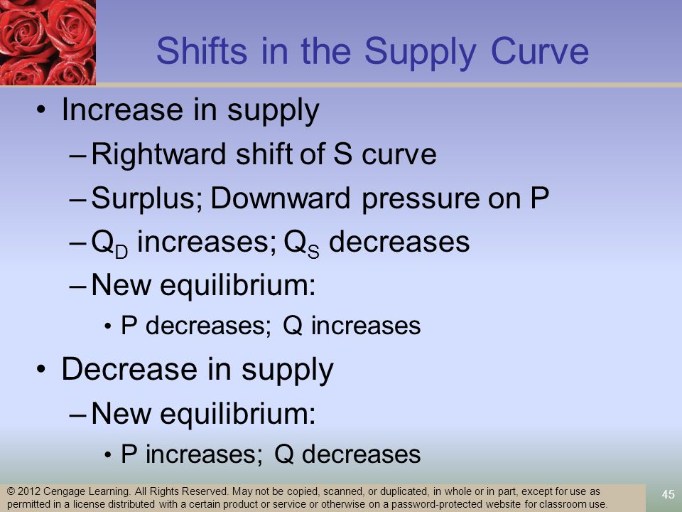 45 Shifts in the Supply Curve Increase in supply –Rightward shift of S curve –Surplus; Downward pressure on P –Q D increases; Q S decreases –New equilibrium: P decreases; Q increases Decrease in supply –New equilibrium: P increases; Q decreases © 2012 Cengage Learning.