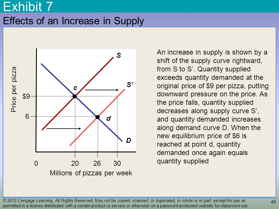 Exhibit 7 46 Effects of an Increase in Supply S 2620 Millions of pizzas per week 30 0 $9 6 Price per pizza D c S d An increase in supply is shown by a shift of the supply curve rightward, from S to S.