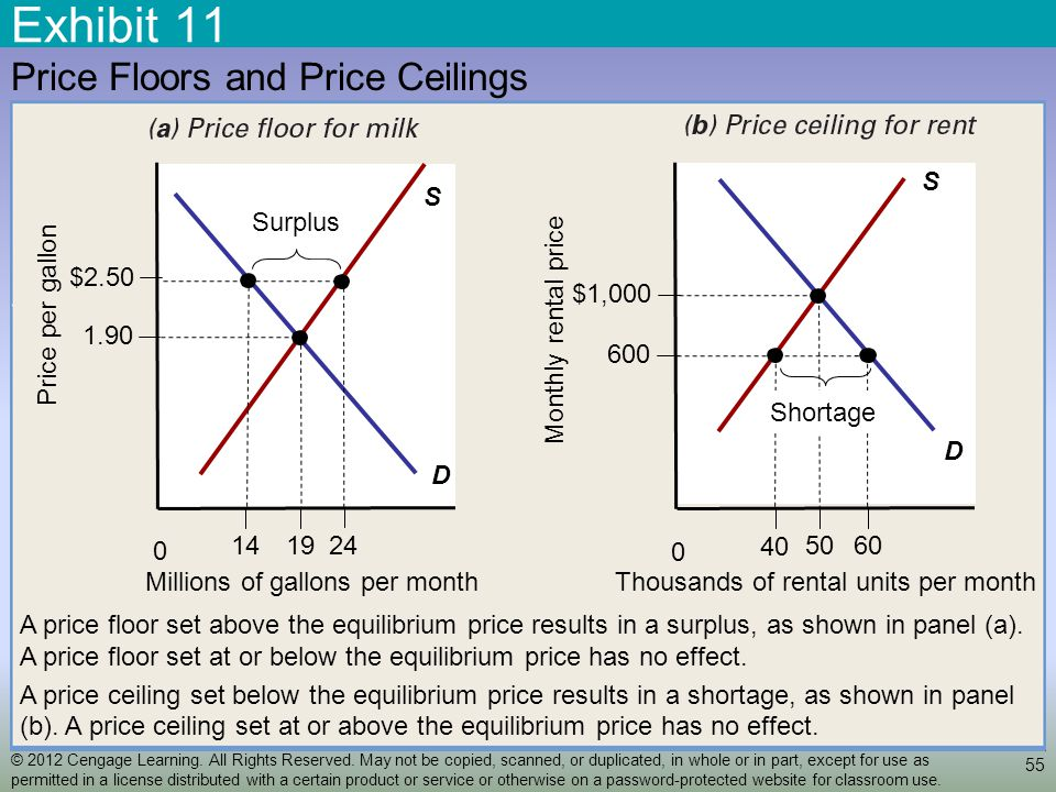 Exhibit 11 55 Price Floors and Price Ceilings S D $2.50 1.90 Price per gallon 19 14 Millions of gallons per month 0 24 S D $1,000 600 Monthly rental price 50 40 Thousands of rental units per month 0 60 Surplus Shortage A price floor set above the equilibrium price results in a surplus, as shown in panel (a).