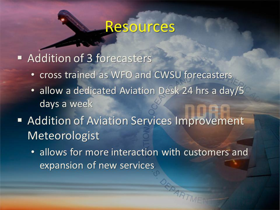 Resources Addition of 3 forecasters Addition of 3 forecasters cross trained as WFO and CWSU forecasters cross trained as WFO and CWSU forecasters allow a dedicated Aviation Desk 24 hrs a day/5 days a week allow a dedicated Aviation Desk 24 hrs a day/5 days a week Addition of Aviation Services Improvement Meteorologist Addition of Aviation Services Improvement Meteorologist allows for more interaction with customers and expansion of new services allows for more interaction with customers and expansion of new services
