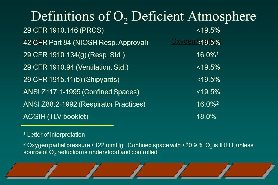 Definitions of O 2 Deficient Atmosphere SourceOxygen Content 29 CFR 1910.146 (PRCS)<19.5% 42 CFR Part 84 (NIOSH Resp.
