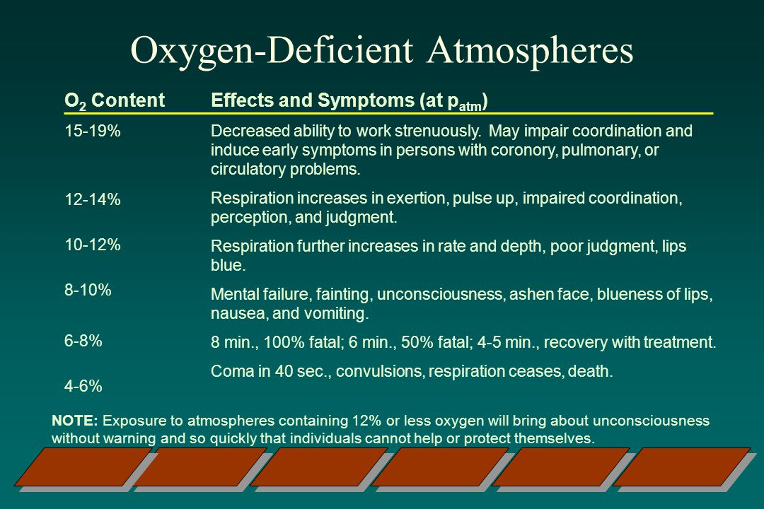 Oxygen-Deficient Atmospheres O 2 Content 15-19% Effects and Symptoms (at p atm ) Decreased ability to work strenuously.