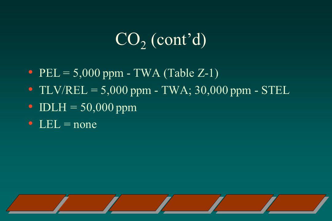 CO 2 (contd) PEL = 5,000 ppm - TWA (Table Z-1) TLV/REL = 5,000 ppm - TWA; 30,000 ppm - STEL IDLH = 50,000 ppm LEL = none
