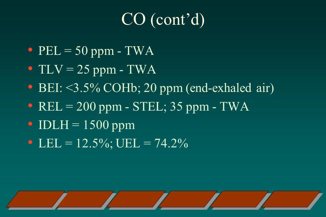 CO (contd) PEL = 50 ppm - TWA TLV = 25 ppm - TWA BEI: <3.5% COHb; 20 ppm (end-exhaled air) REL = 200 ppm - STEL; 35 ppm - TWA IDLH = 1500 ppm LEL = 12.5%; UEL = 74.2%