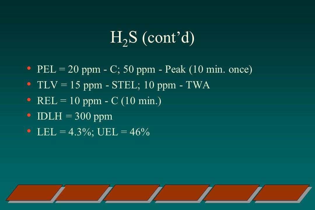 H 2 S (contd) PEL = 20 ppm - C; 50 ppm - Peak (10 min.
