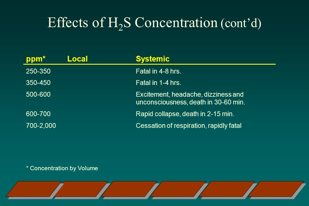 Effects of H 2 S Concentration (contd) ppm* LocalSystemic 250-350Fatal in 4-8 hrs.