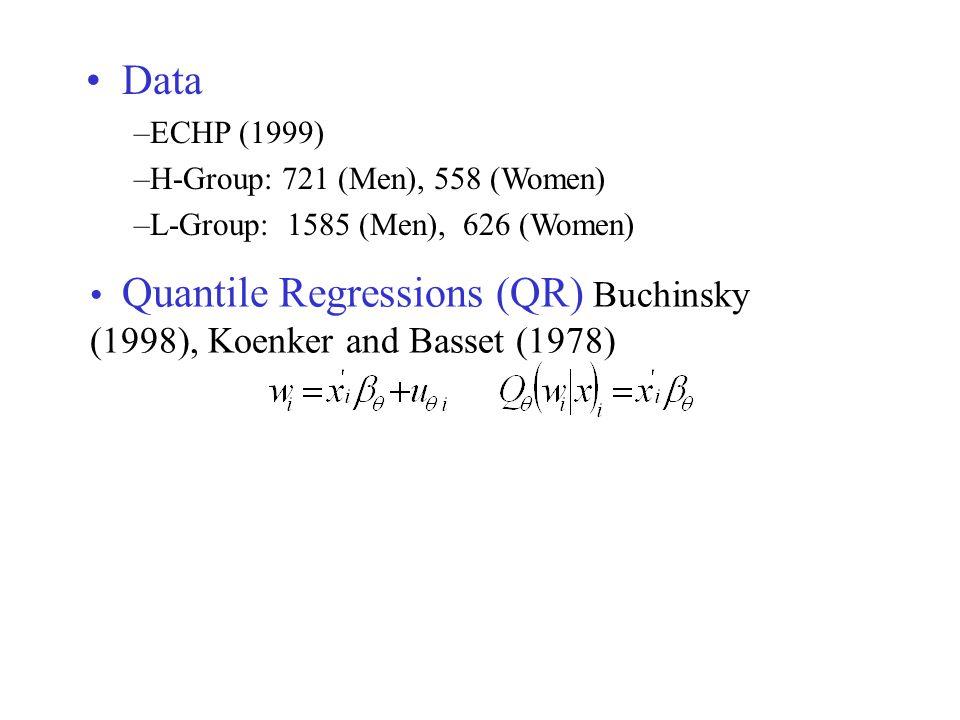 Data –ECHP (1999) –H-Group: 721 (Men), 558 (Women) –L-Group: 1585 (Men), 626 (Women) Quantile Regressions (QR) Buchinsky (1998), Koenker and Basset (1978)