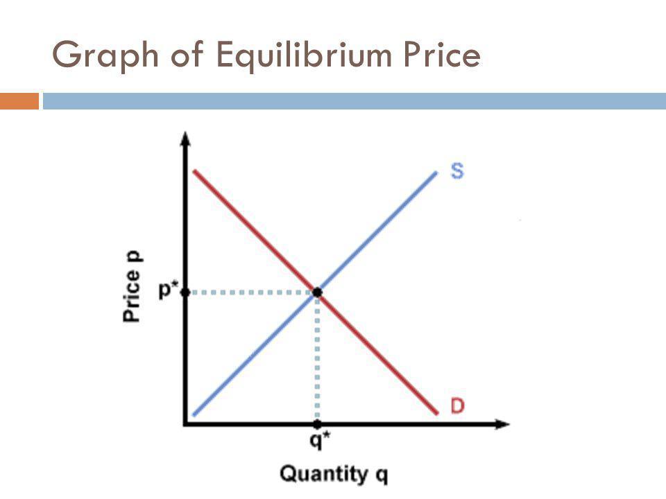 Graph of Equilibrium Price