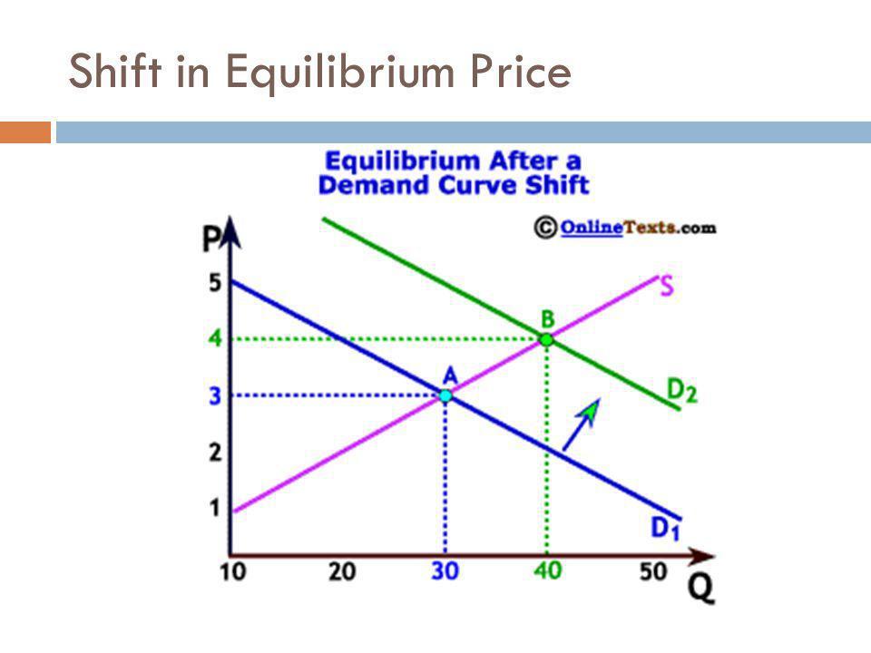 Shift in Equilibrium Price