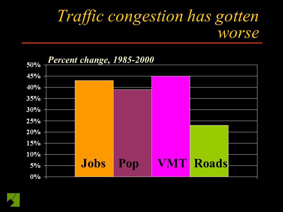 Traffic congestion has gotten worse JobsPopVMTRoads Percent change, 1985-2000