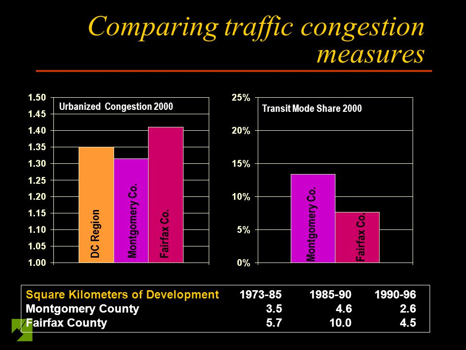 Comparing traffic congestion measures Urbanized Congestion 2000 DC Region Montgomery Co.Fairfax Co.