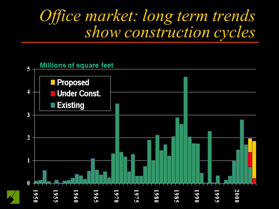 Office market: long term trends show construction cycles Millions of square feet