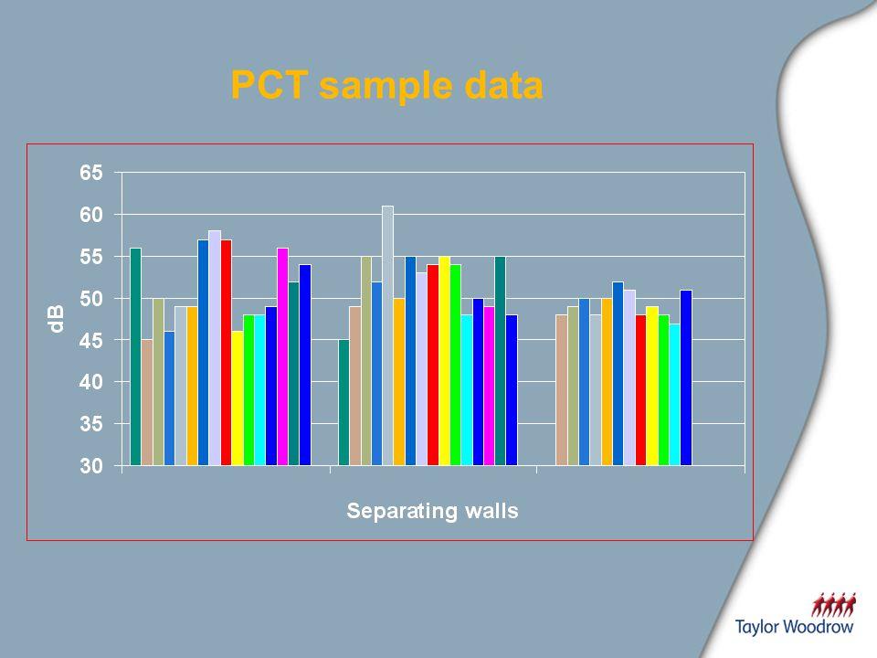 PCT sample data