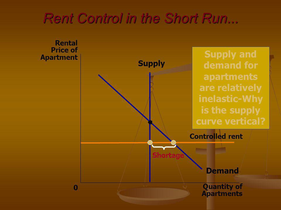 Rent Control in the Short Run... Quantity of Apartments 0 Rental Price of Apartment Demand Supply Controlled rent Shortage Supply and demand for apart
