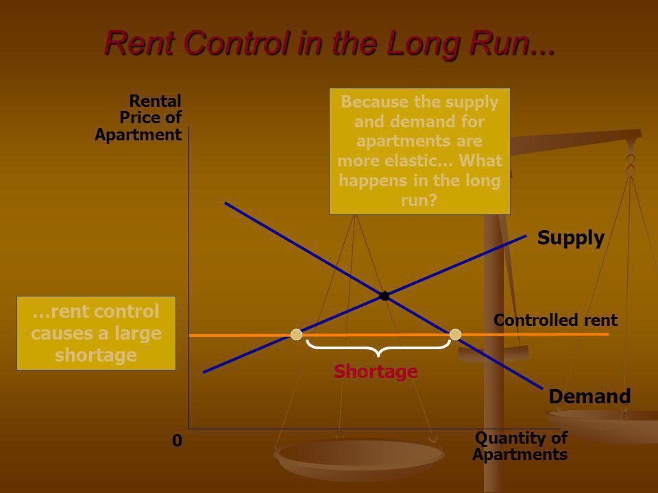 Rent Control in the Long Run... Quantity of Apartments 0 Rental Price of Apartment Demand Supply Controlled rent Shortage Because the supply and deman