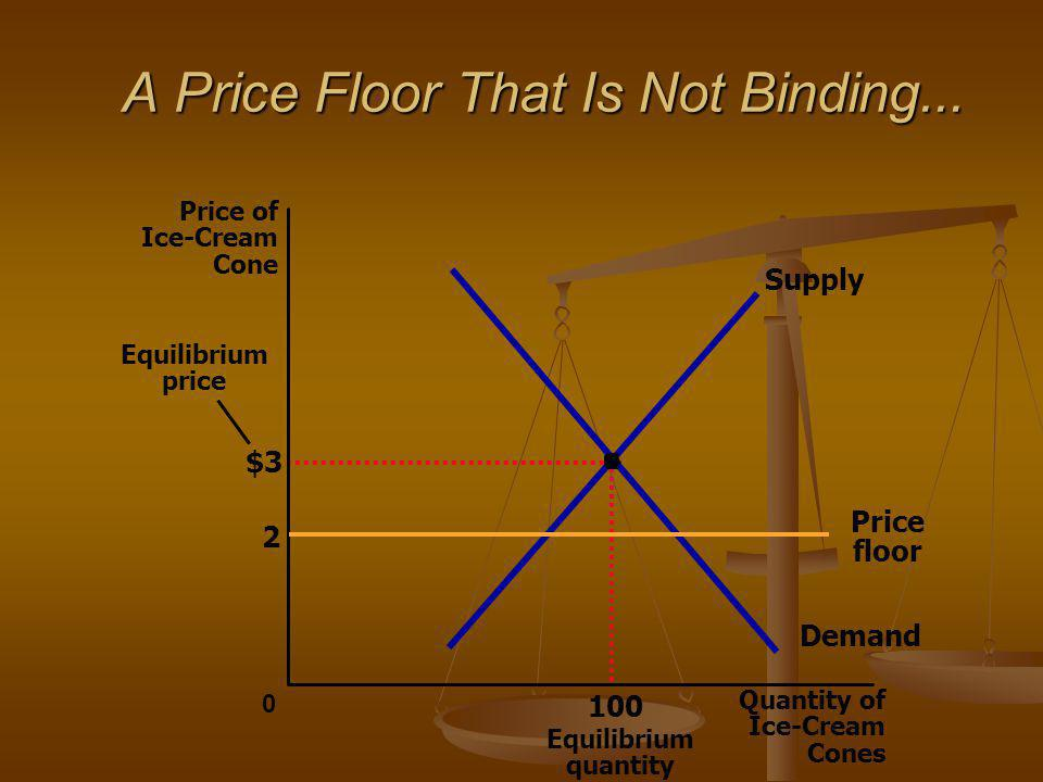 A Price Floor That Is Not Binding... $3 Quantity of Ice-Cream Cones 0 Price of Ice-Cream Cone 100 Equilibrium quantity Equilibrium price Demand Supply