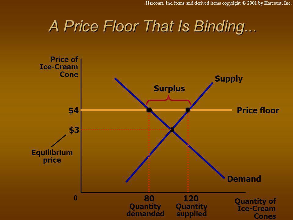 A Price Floor That Is Binding... $3 Quantity of Ice-Cream Cones 0 Price of Ice-Cream Cone Equilibrium price Demand Supply Price floor$4 120 Quantity s