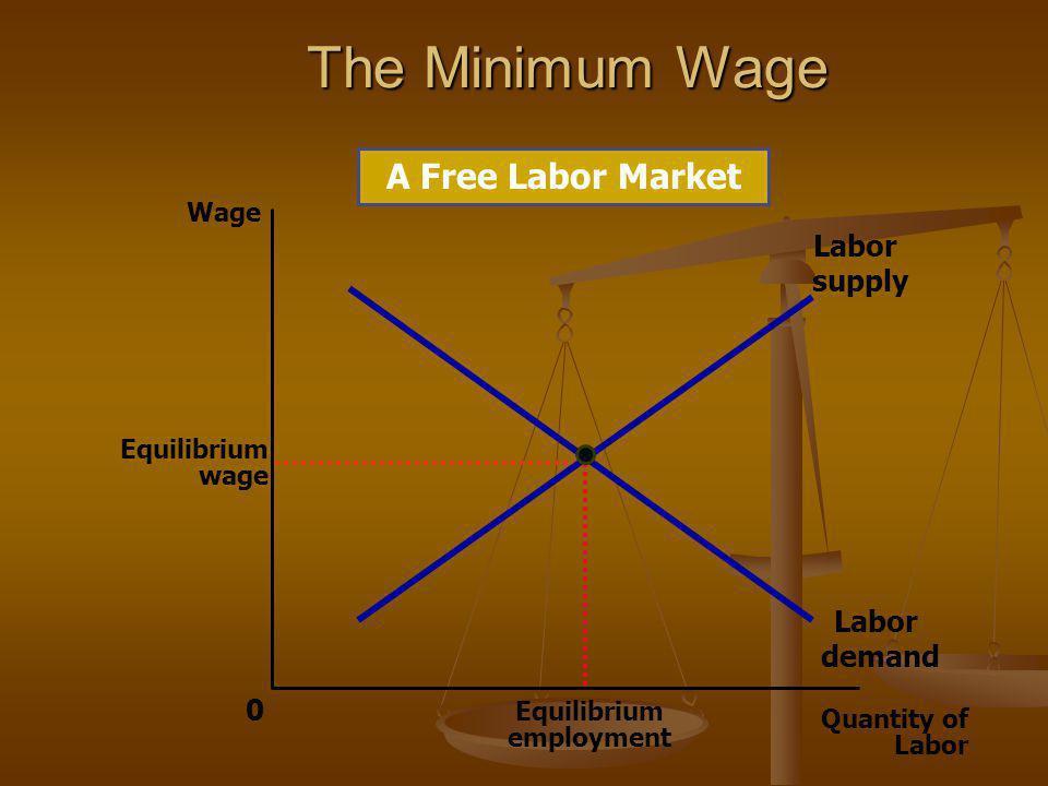 The Minimum Wage Quantity of Labor 0 Wage Equilibrium wage Labor demand Labor supply A Free Labor Market Equilibrium employment