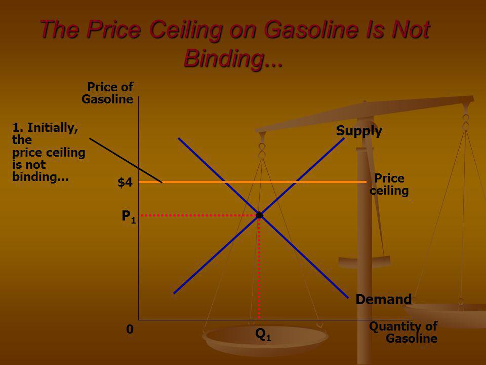 The Price Ceiling on Gasoline Is Not Binding... $4 P1P1 Quantity of Gasoline 0 Price of Gasoline Q1Q1 Demand Supply Price ceiling 1. Initially, the pr