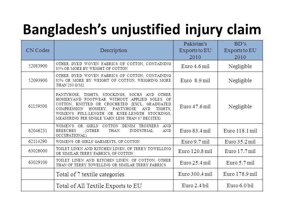 Bangladeshs unjustified injury claim CN CodesDescription Pakistans Exports to EU 2010 BDs Exports to EU 2010 52083900 OTHER DYED WOVEN FABRICS OF COTTON, CONTAINING 85% OR MORE BY WEIGHT OF COTTON Euro 4.6 milNegligible 52093900 OTHER DYED WOVEN FABRICS OF COTTON, CONTAINING 85% OR MORE BY WEIGHT OF COTTON, WEIGHING MORE THAN 200 G/M2 Euro 8.9 milNegligible 61159500 PANTYHOSE, TIGHTS, STOCKINGS, SOCKS AND OTHER HOSIERYAND FOOTWEAR WITHOUT APPLIED SOLES, OF COTTON, KNITTED OR CROCHETED (EXCL.