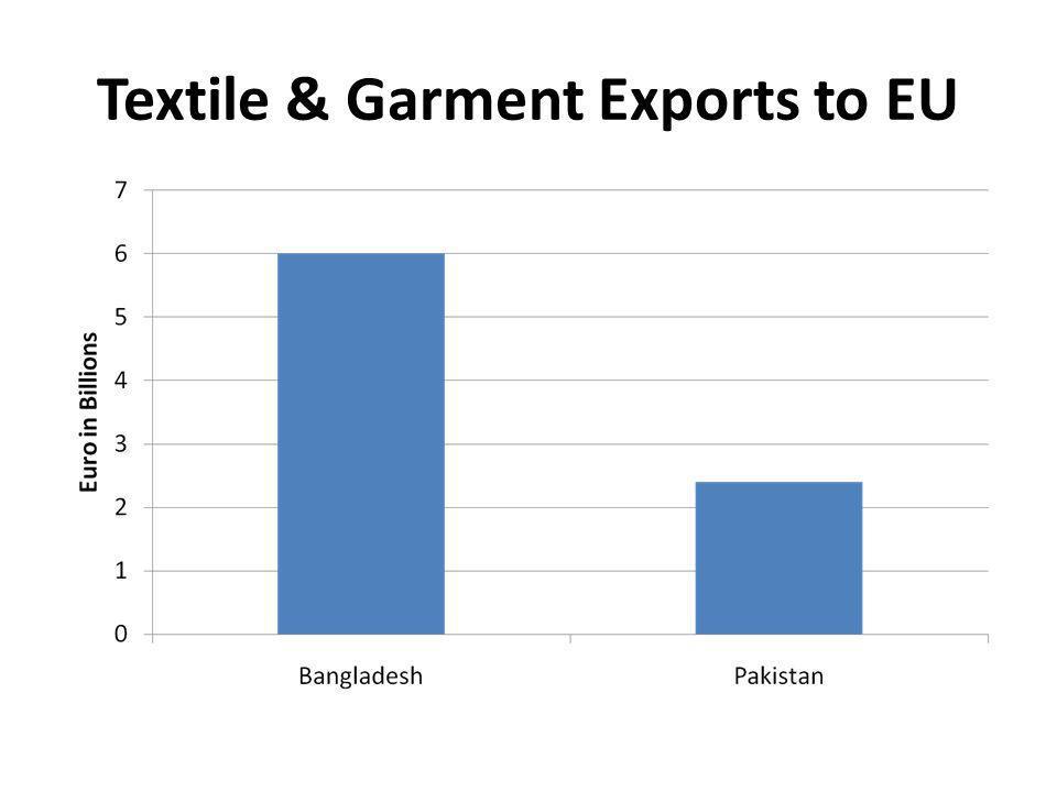 Textile & Garment Exports to EU