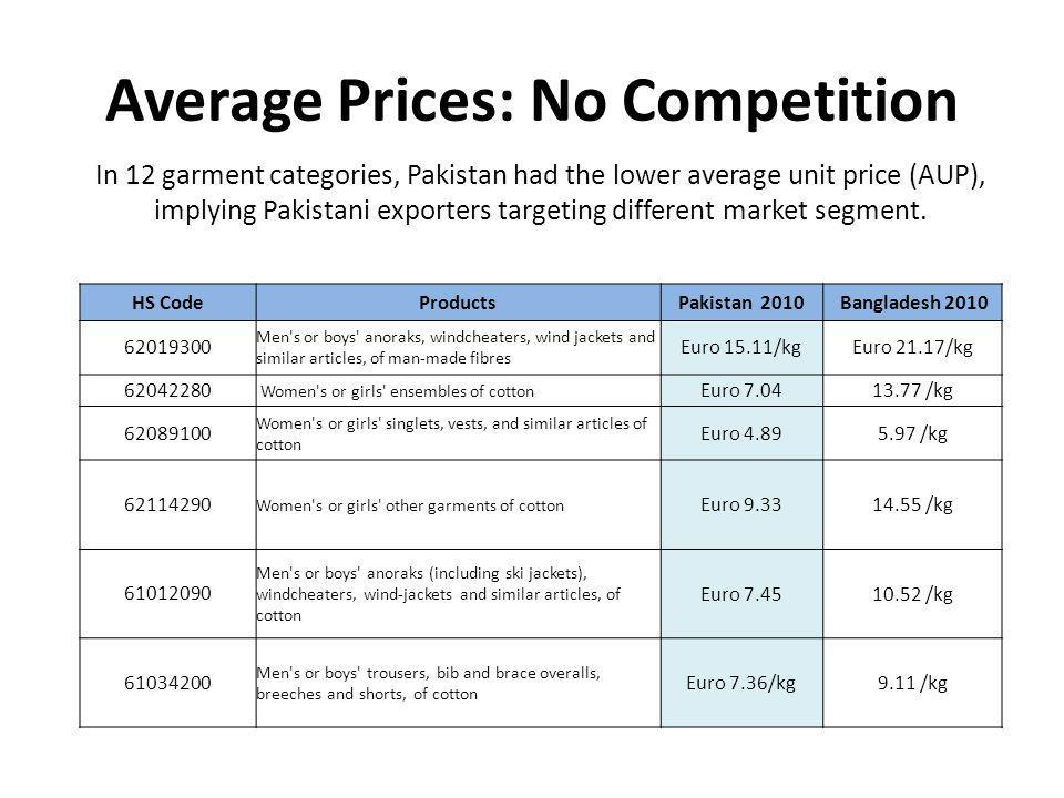 Average Prices: No Competition HS CodeProductsPakistan 2010 Bangladesh 2010 62019300 Men s or boys anoraks, windcheaters, wind jackets and similar articles, of man-made fibres Euro 15.11/kgEuro 21.17/kg 62042280 Women s or girls ensembles of cotton Euro 7.0413.77 /kg 62089100 Women s or girls singlets, vests, and similar articles of cotton Euro 4.895.97 /kg 62114290 Women s or girls other garments of cotton Euro 9.3314.55 /kg 61012090 Men s or boys anoraks (including ski jackets), windcheaters, wind-jackets and similar articles, of cotton Euro 7.4510.52 /kg 61034200 Men s or boys trousers, bib and brace overalls, breeches and shorts, of cotton Euro 7.36/kg9.11 /kg In 12 garment categories, Pakistan had the lower average unit price (AUP), implying Pakistani exporters targeting different market segment.