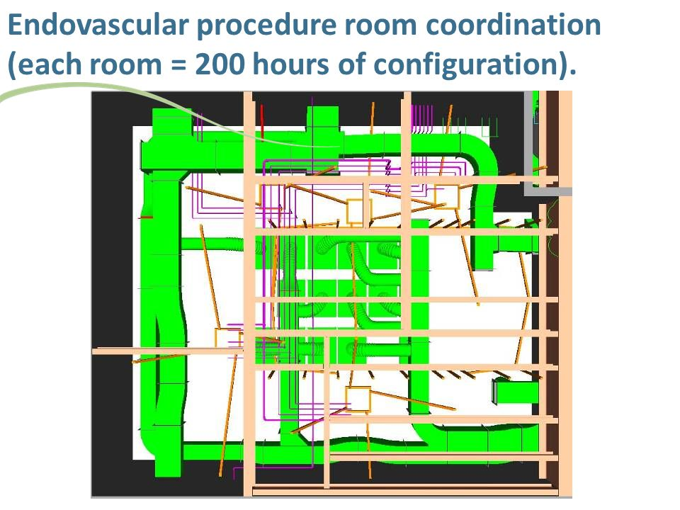 Endovascular procedure room coordination (each room = 200 hours of configuration).