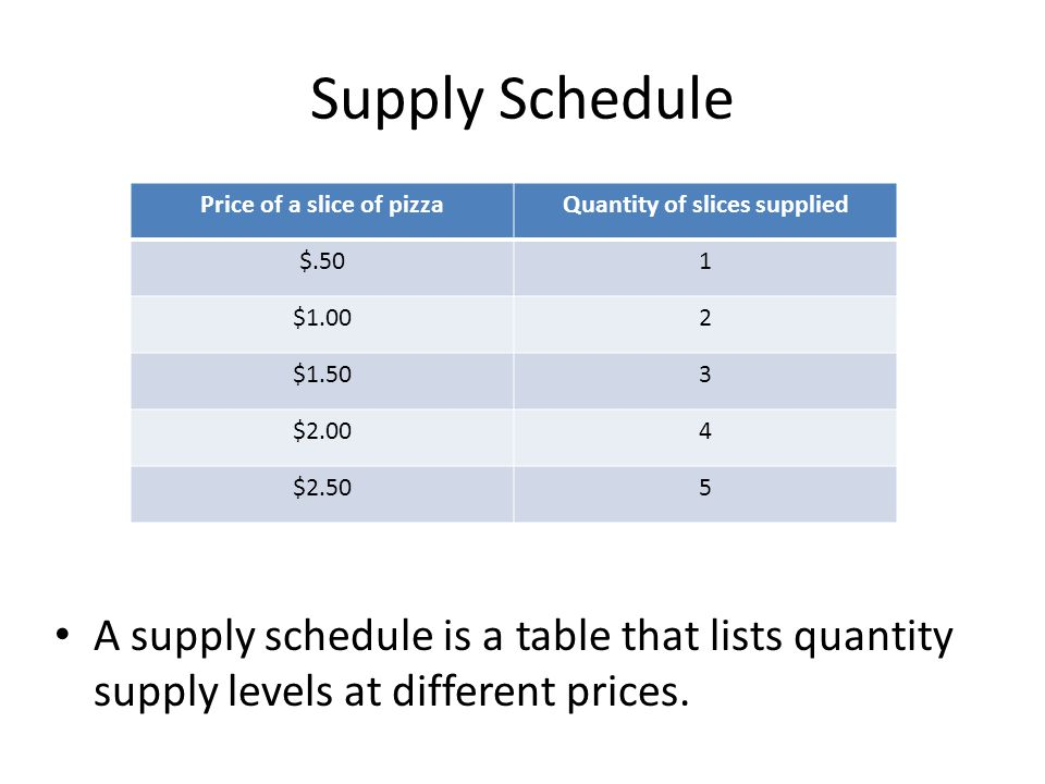 Impacts on Supply: Government Regulation: government regulation can increase or decrease supply.