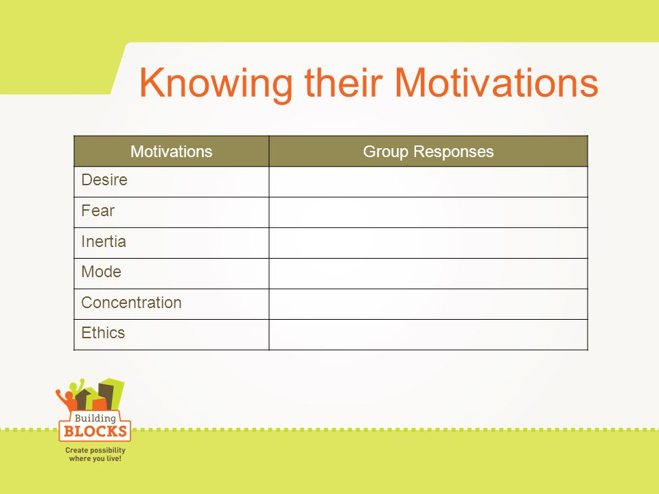 Knowing their Motivations MotivationsGroup Responses Desire Fear Inertia Mode Concentration Ethics