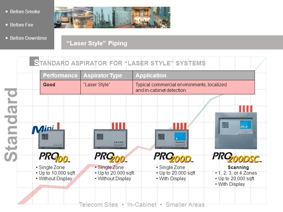 Laser Style Piping Before Smoke Before Fire Before Downtime Single Zone Up to 10,000 sqft.