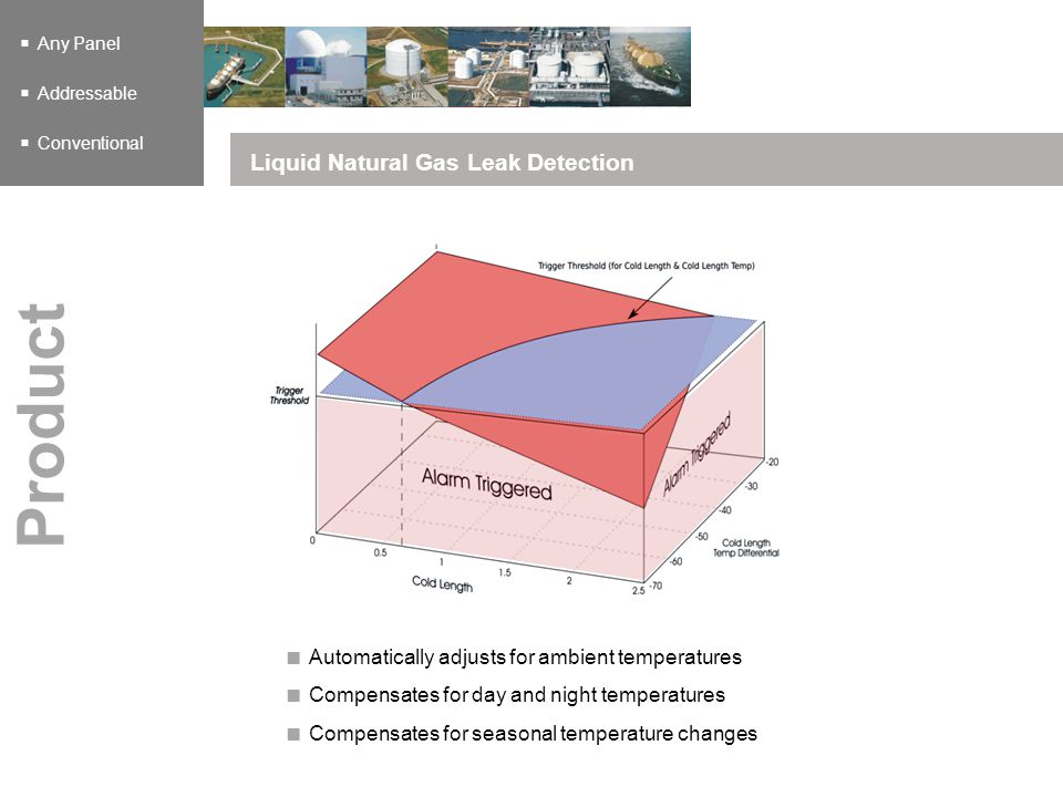 Any Panel Addressable Conventional Liquid Natural Gas Leak Detection Product Automatically adjusts for ambient temperatures Compensates for day and ni