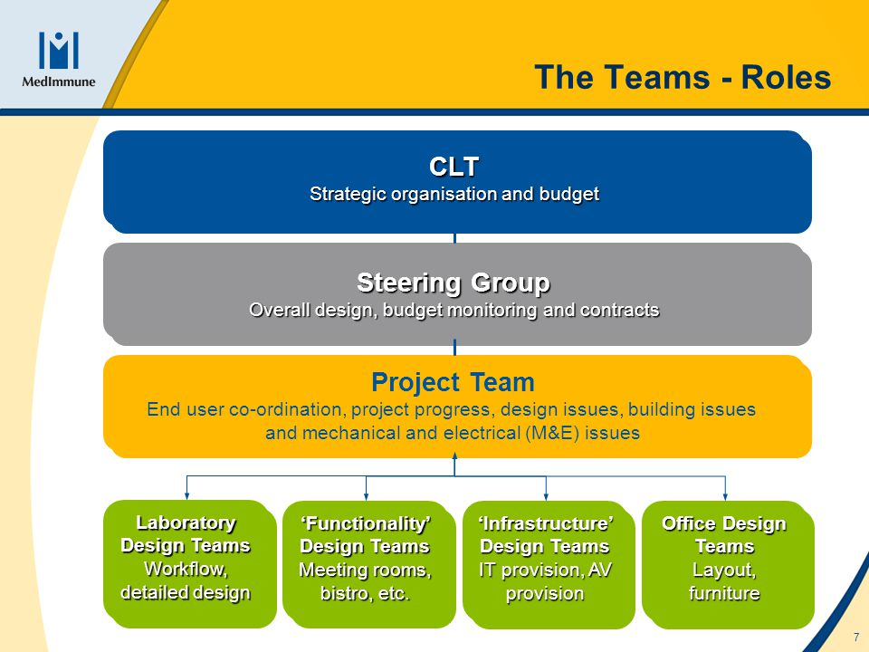 7 The Teams - Roles Laboratory Design Teams Workflow, detailed design Laboratory Design Teams Workflow, detailed design Office Design Teams Layout, furniture Office Design Teams Layout, furniture Functionality Design Teams Meeting rooms, bistro, etc.