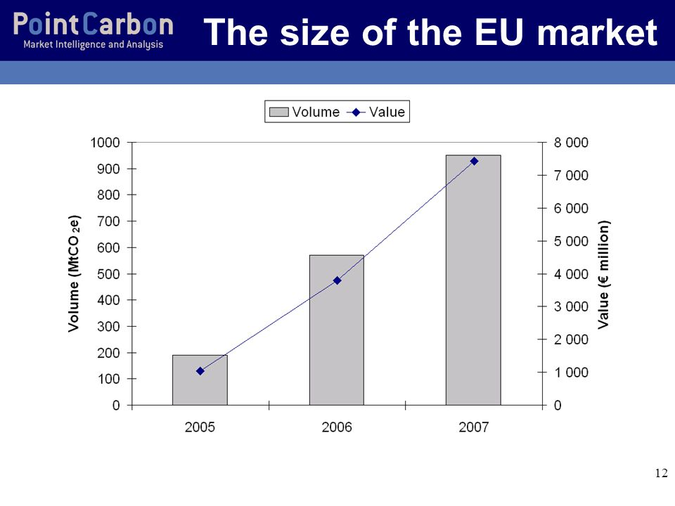 12 The size of the EU market