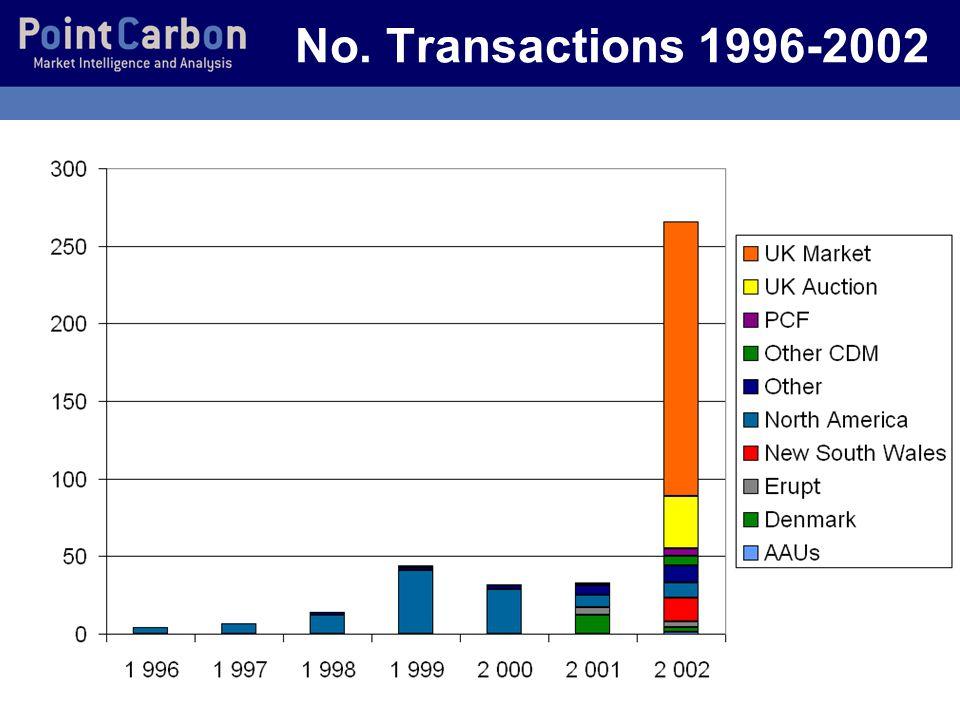 5 No. Transactions 1996-2002