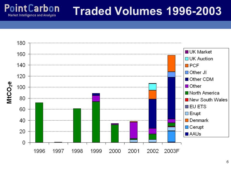 7 Future: Political drivers o Russian ratification – Increased Japanese demand – (Canada) o EU ETS Directive – Creates a large market from 2005 o EU JI/CDM Directive – No sinks or large hydro.